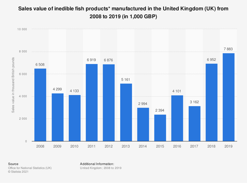 Statistic: Sales value of inedible fish products* manufactured in the United Kingdom (UK) from 2008 to 2019 (in 1,000 GBP) | Statista