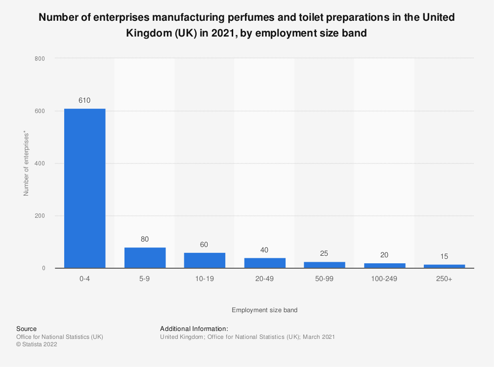 Statistic: Number of enterprises manufacturing perfumes and toilet preparations in the United Kingdom (UK) in 2019, by employment size band   Statista