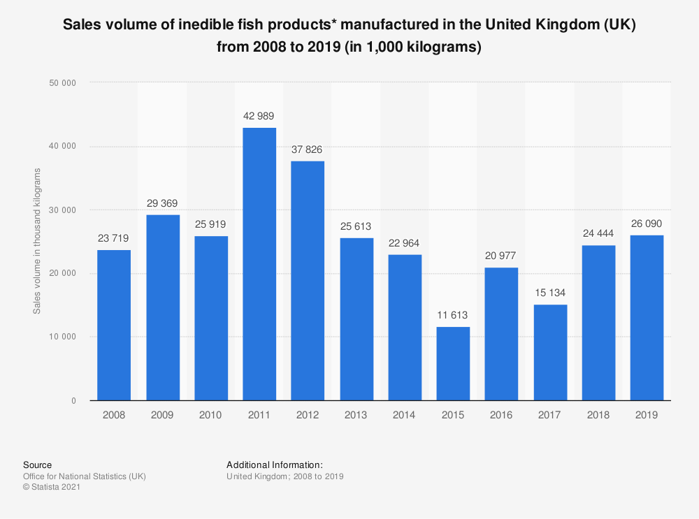 Statistic: Sales volume of inedible fish products* manufactured in the United Kingdom (UK) from 2008 to 2019 (in 1,000 kilograms) | Statista