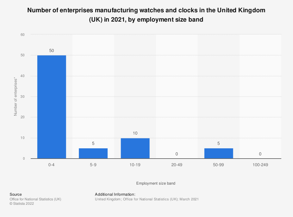Statistic: Number of enterprises manufacturing watches and clocks in the United Kingdom (UK) in 2018, by employment size band | Statista