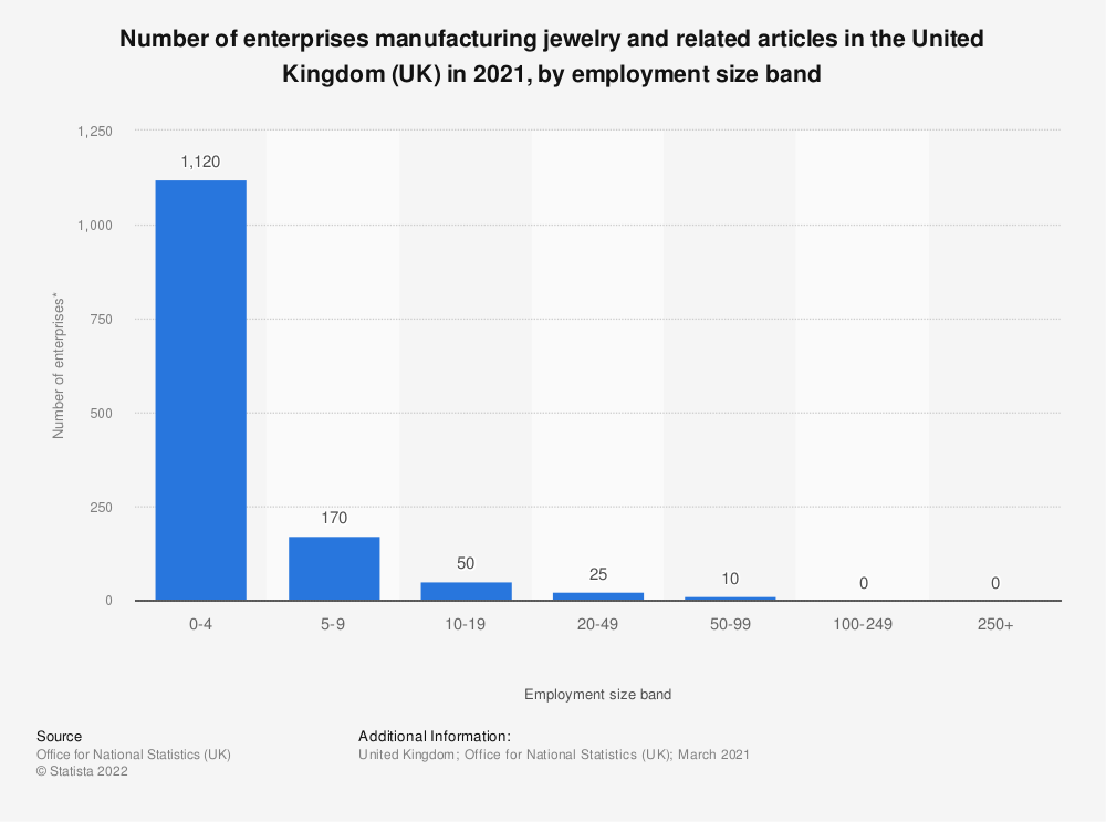 Statistic: Number of enterprises manufacturing jewelry and related articles in the United Kingdom (UK) in 2020, by employment size band | Statista