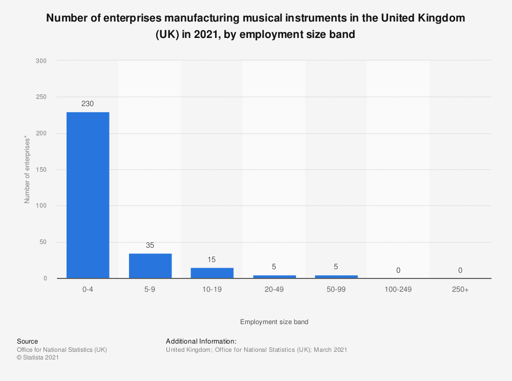 Statistic: Number of enterprises manufacturing musical instruments in the United Kingdom (UK) in 2019, by employment size band | Statista