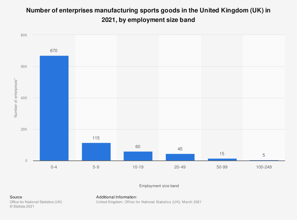 Statistic: Number of enterprises manufacturing sports goods in the United Kingdom (UK) in 2019, by employment size band | Statista