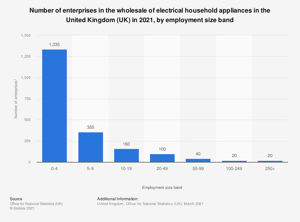 Statistic: Number of enterprises in the wholesale of electrical household appliances in the United Kingdom (UK) in 2018, by employment size band | Statista