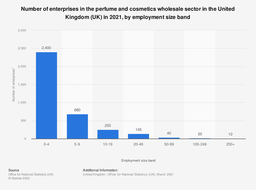 Statistic: Number of enterprises in the perfume and cosmetics wholesale sector in the United Kingdom (UK) in 2018, by employment size band | Statista