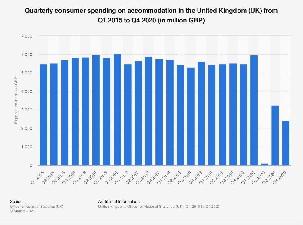 Statistic: Quarterly consumer spending on accommodation in the United Kingdom (UK) from 2015 to 2019 (in million GBP) | Statista