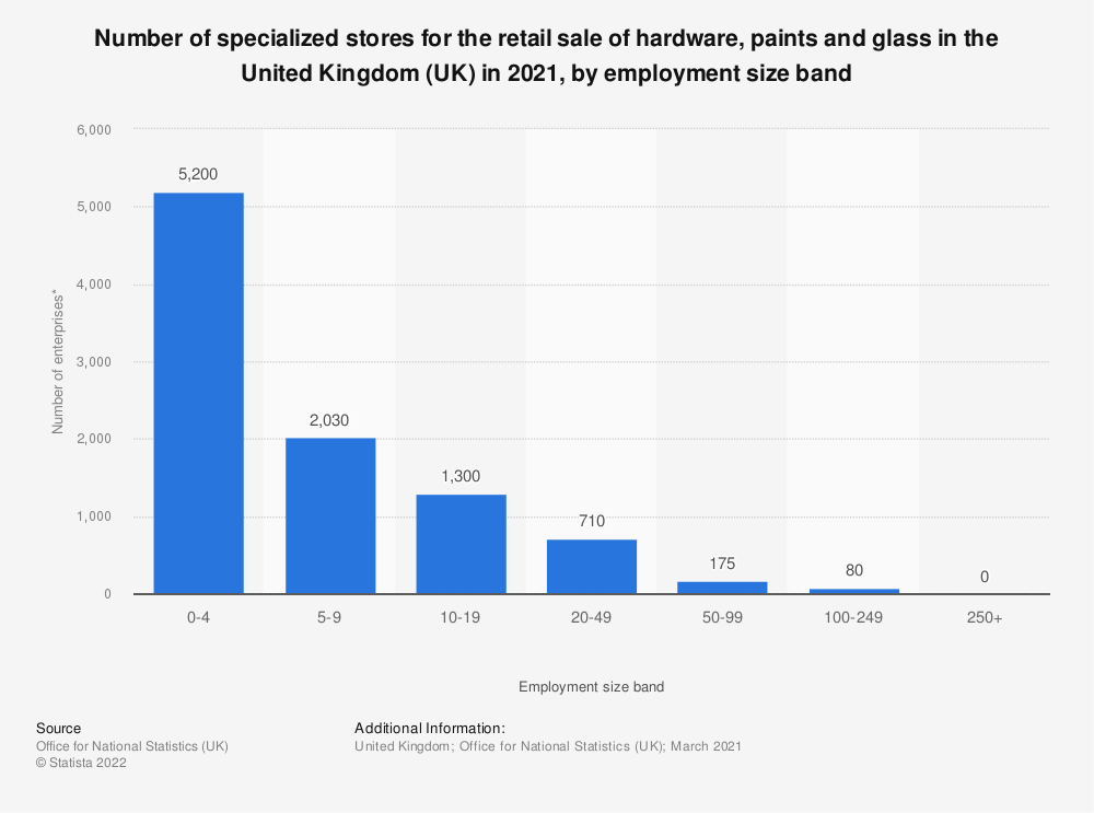 Statistic: Number of specialized stores for the retail sale of hardware, paints and glass in the United Kingdom (UK) in 2020, by employment size band | Statista