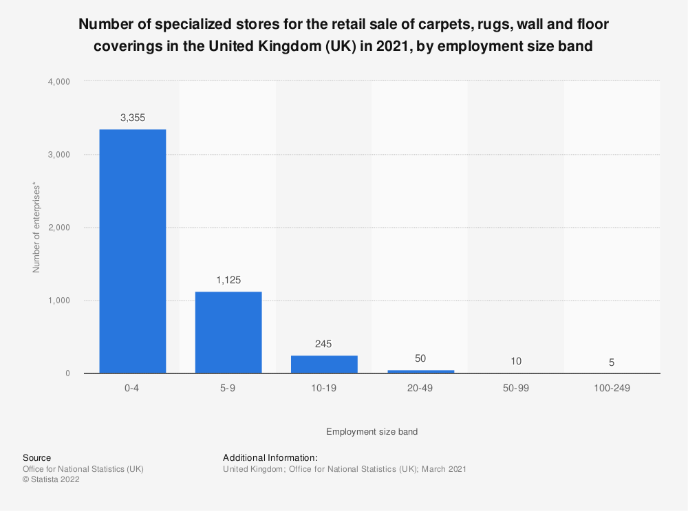 Statistic: Number of specialized stores for the retail sale of carpets, rugs, wall and floor coverings in the United Kingdom (UK) in 2021, by employment size band | Statista