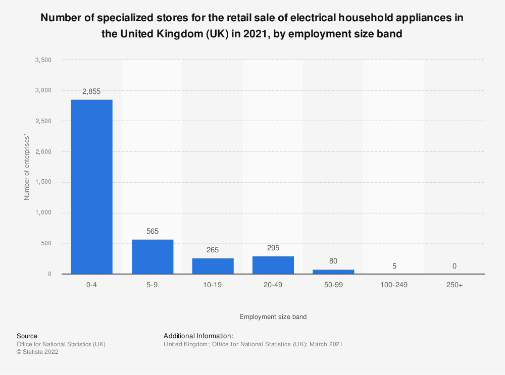 Statistic: Number of specialized stores for the retail sale of electrical household appliances in the United Kingdom (UK) in 2018, by employment size band | Statista