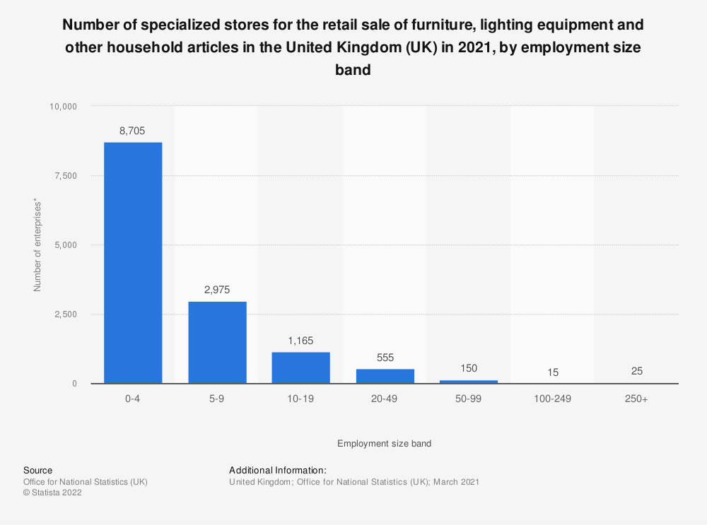 Statistic: Number of specialized stores for the retail sale of furniture, lighting equipment and other household articles in the United Kingdom (UK) in 2020, by employment size band | Statista