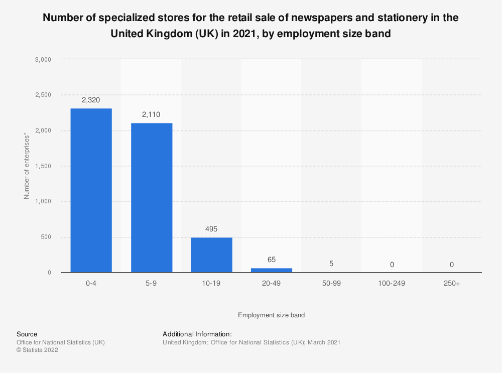 Statistic: Number of specialized stores for the retail sale of newspapers and stationery in the United Kingdom (UK) in 2018, by employment size band | Statista