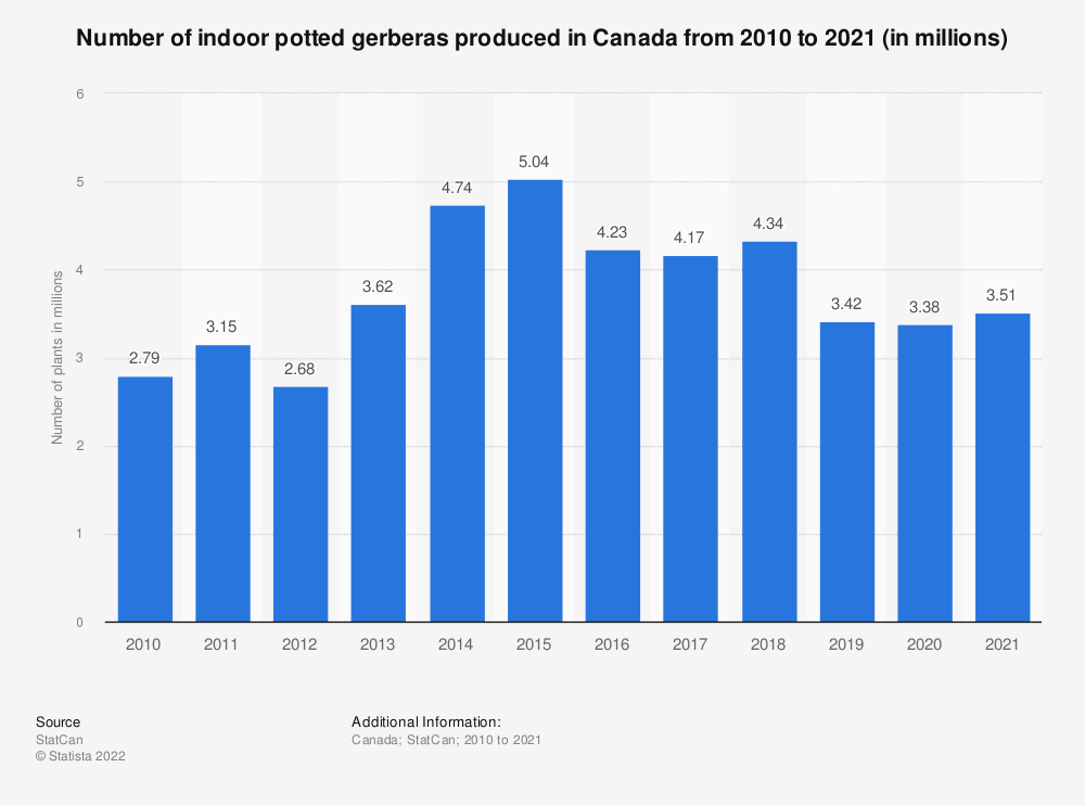 Statistic: Number of indoor potted gerberas produced in Canada from 2010 to 2018 (in millions) | Statista