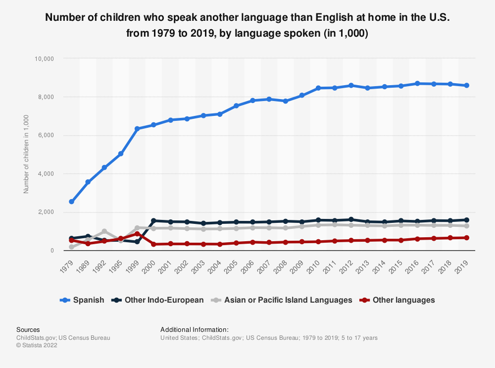 Statistic: Number of children who speak another language than English at home in the U.S. from 1979 to 2017, by language spoken (in 1,000) | Statista