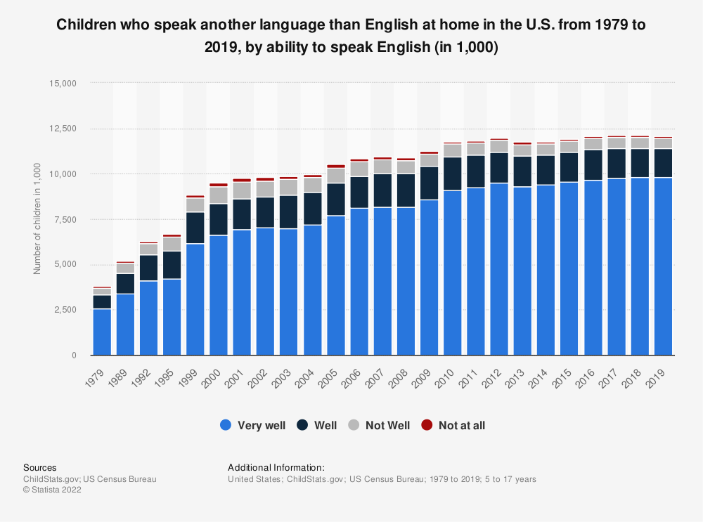 Statistic: Children who speak another language than English at home in the U.S. from 1979 to 2016, by ability to speak English (in 1,000) | Statista