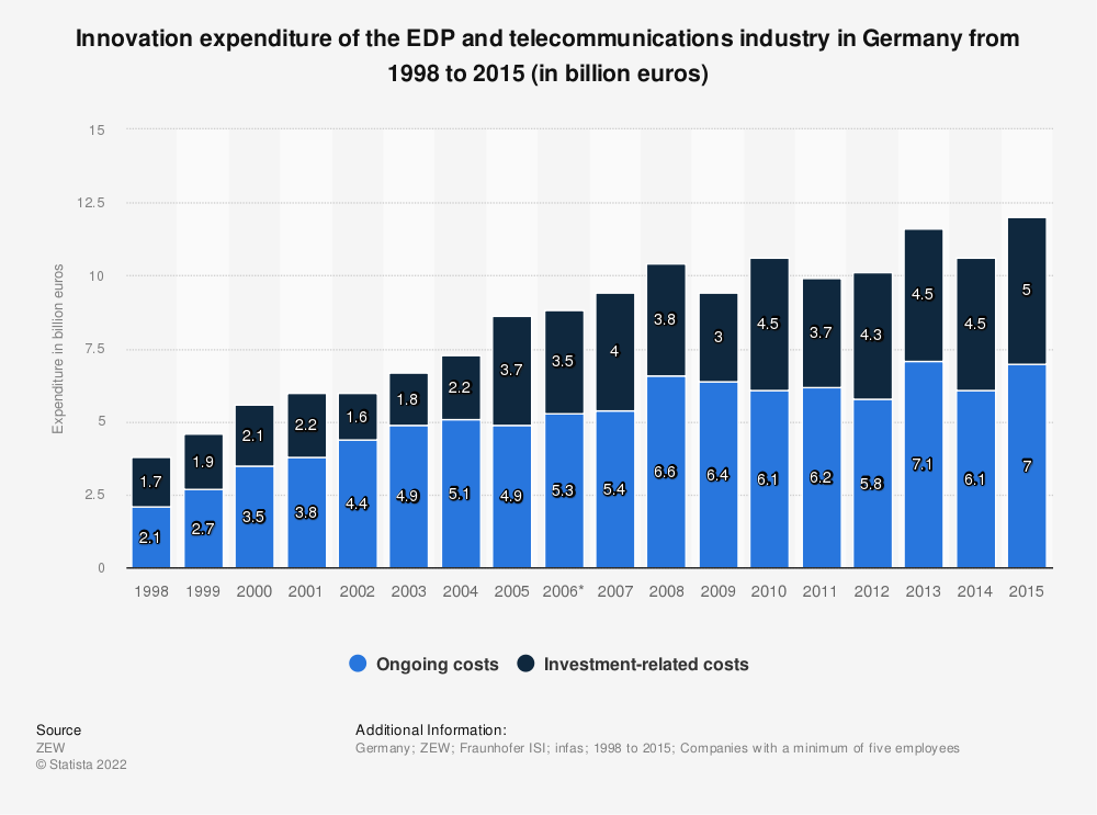 Statistic: Innovation expenditure of the EDP and telecommunications industry in Germany from 1998 to 2015 (in billion euros)   Statista