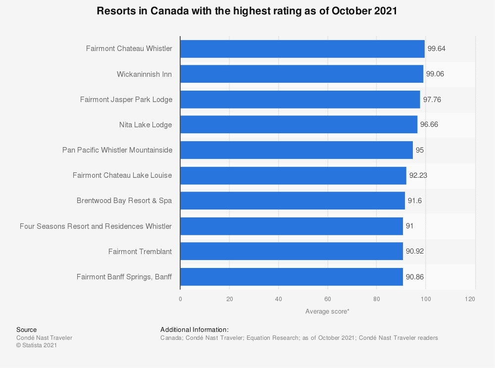 Statistic: Best-rated resorts in Canada as of October 2019 | Statista