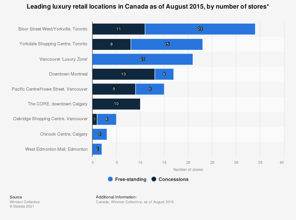 Statistic: Leading luxury retail locations in Canada as of August 2015, by number of stores*   | Statista
