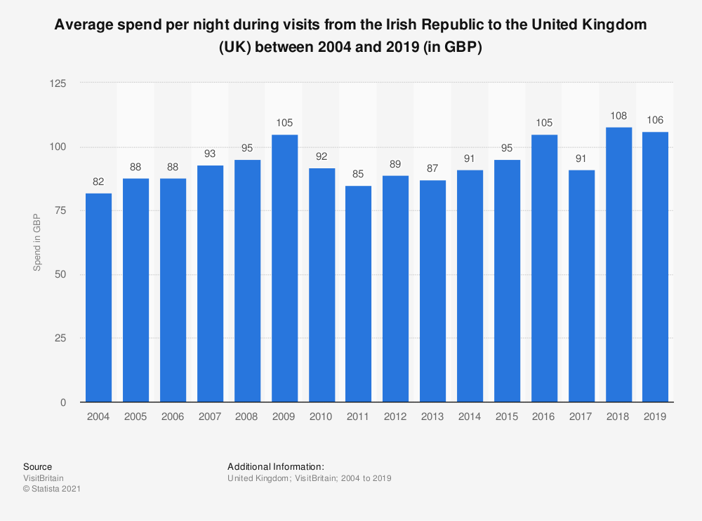Statistic: Average spend per night during visits from the Irish Republic to the United Kingdom (UK) between 2004 and 2018 (in GBP) | Statista