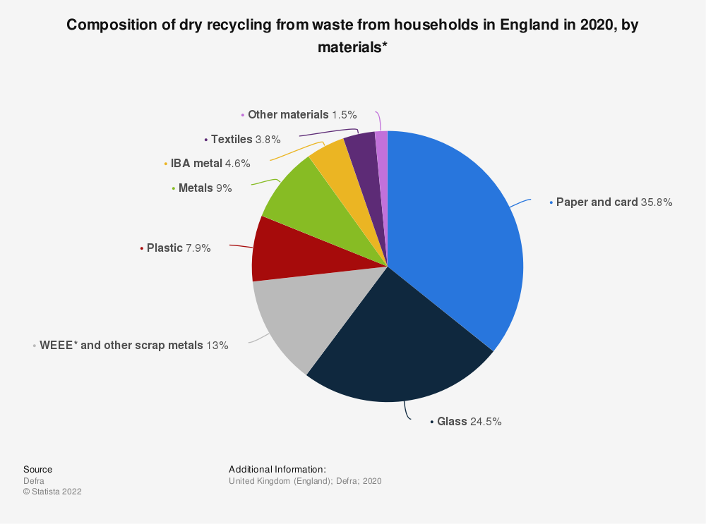 Statistic: Composition of dry recycling in England in 2017, by type | Statista
