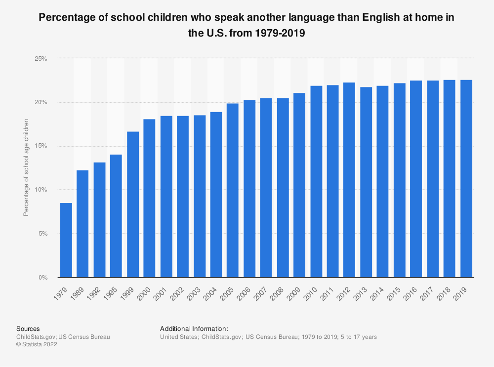 Statistic: Percentage of school children who speak another language than English at home in the U.S. from 1979-2018 | Statista