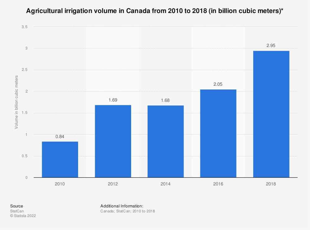 Statistic: Agricultural irrigation volume in Canada from 2010 to 2018 (in billion cubic meters)* | Statista