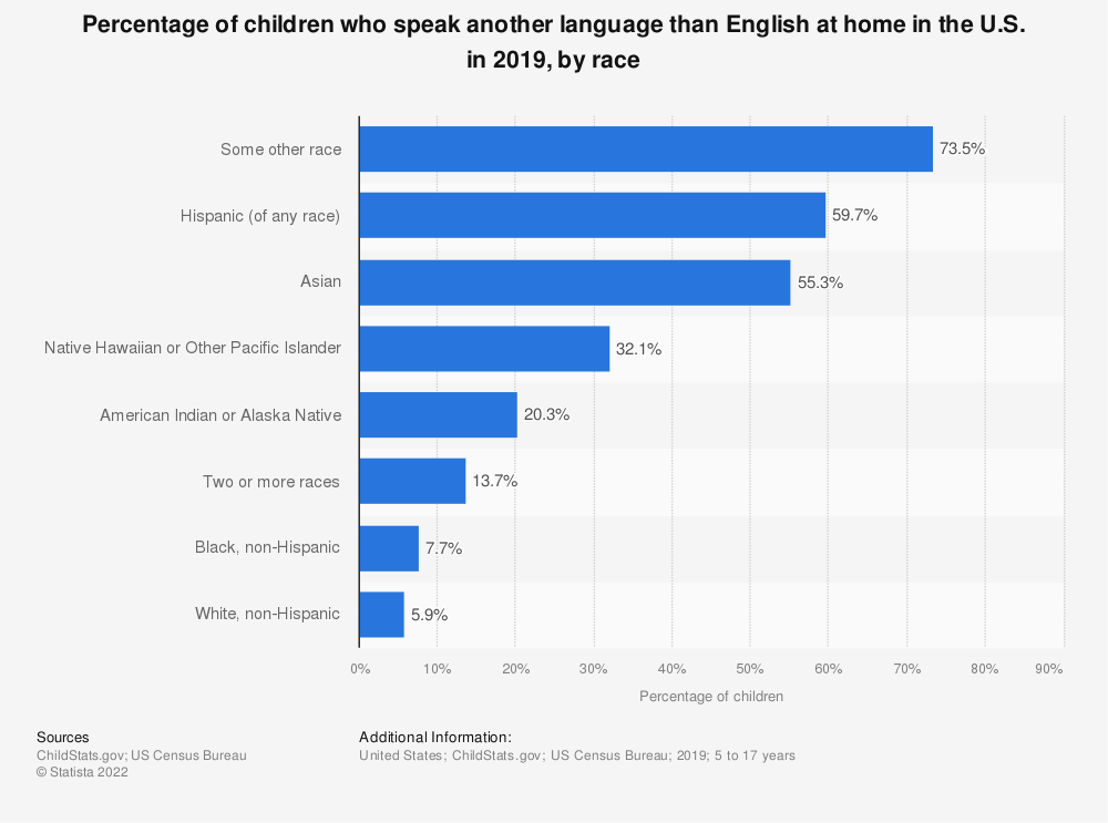 Statistic: Percentage of children who speak another language than English at home in the U.S. in 2016, by race | Statista