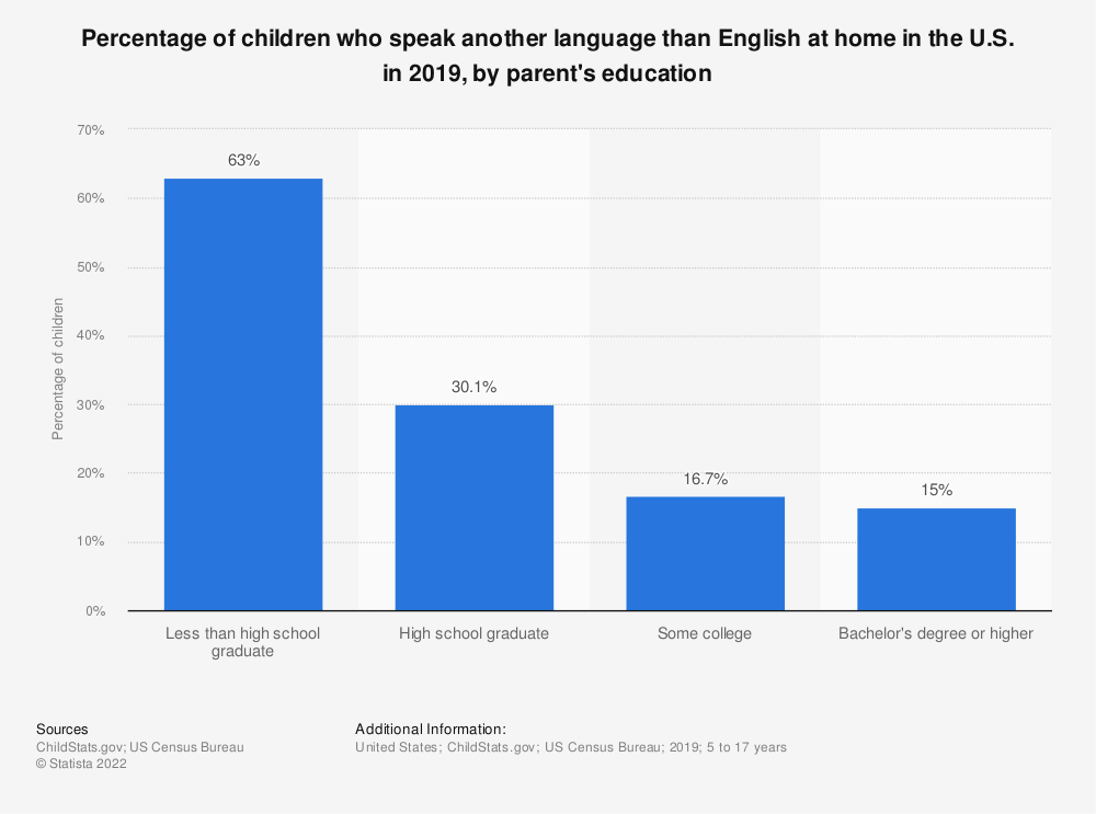 Statistic: Percentage of children who speak another language than English at home in the U.S. in 2016, by parent's education | Statista
