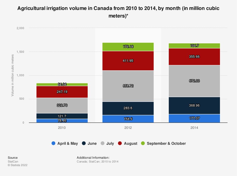 Statistic: Agricultural irrigation volume in Canada from 2010 to 2014, by month (in million cubic meters)* | Statista