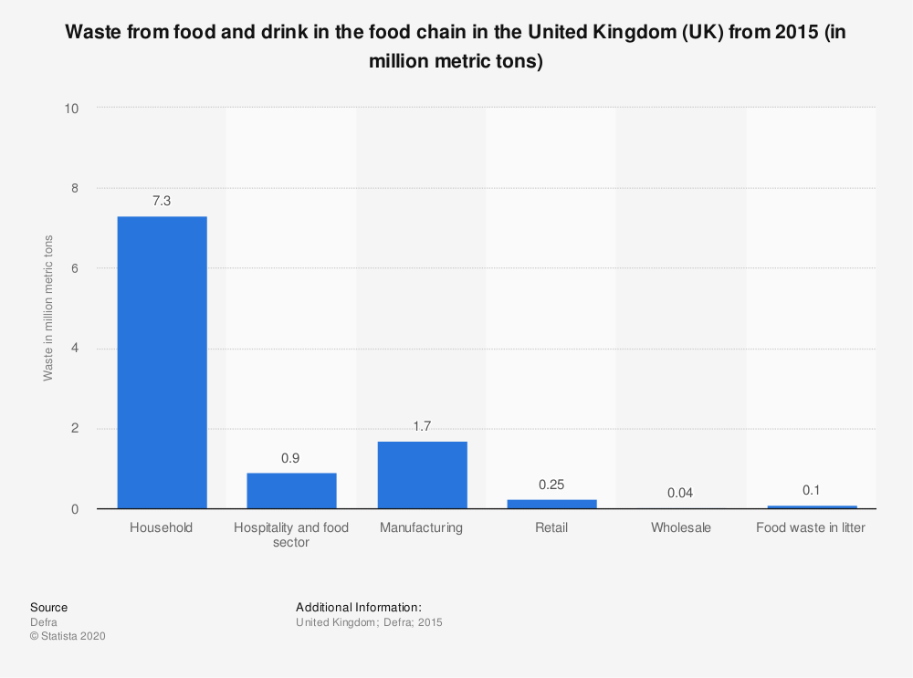 Statistic: Waste from food and drink in the food chain in the United Kingdom (UK) from 2015 (in million metric tons) | Statista