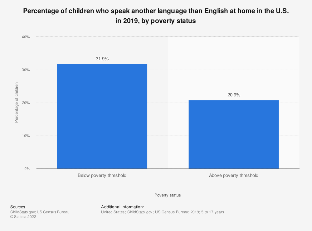 Statistic: Percentage of children who speak another language than English at home in the U.S. in 2018, by poverty status | Statista