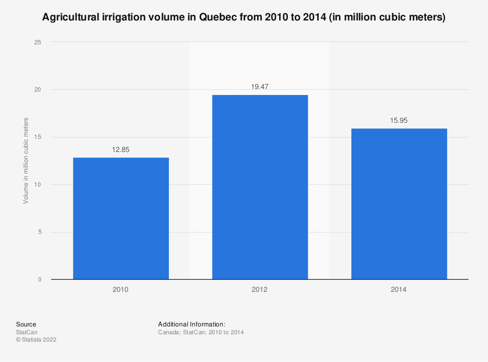 Statistic: Agricultural irrigation volume in Quebec from 2010 to 2014 (in million cubic meters) | Statista