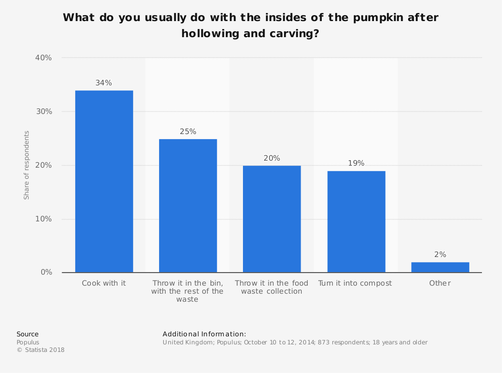 Statistic: What do you usually do with the insides of the pumpkin after hollowing and carving? | Statista