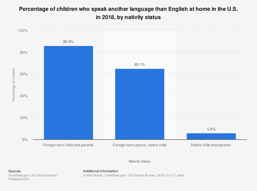 Statistic: Percentage of children who speak another language than English at home in the U.S. in 2018, by nativity status | Statista