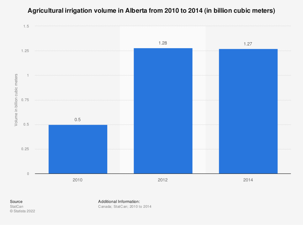 Statistic: Agricultural irrigation volume in Alberta from 2010 to 2014 (in billion cubic meters) | Statista