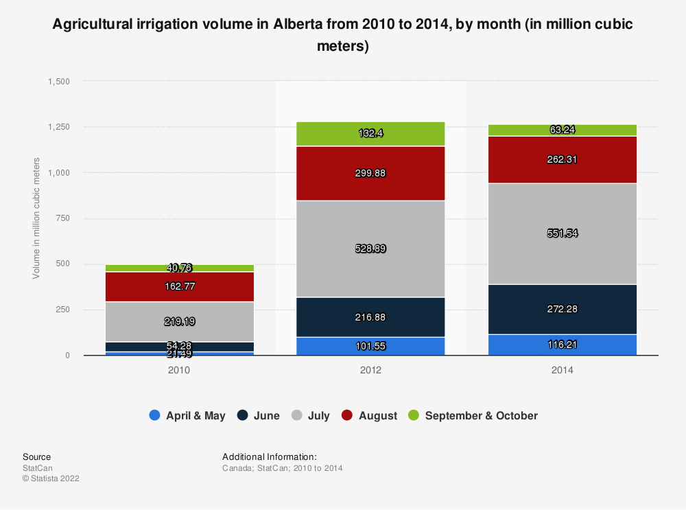 Statistic: Agricultural irrigation volume in Alberta from 2010 to 2014, by month (in million cubic meters) | Statista