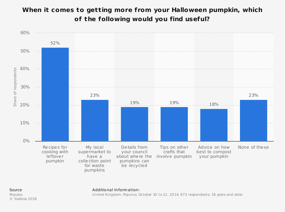 Statistic: When it comes to getting more from your Halloween pumpkin, which of the following would you find useful? | Statista