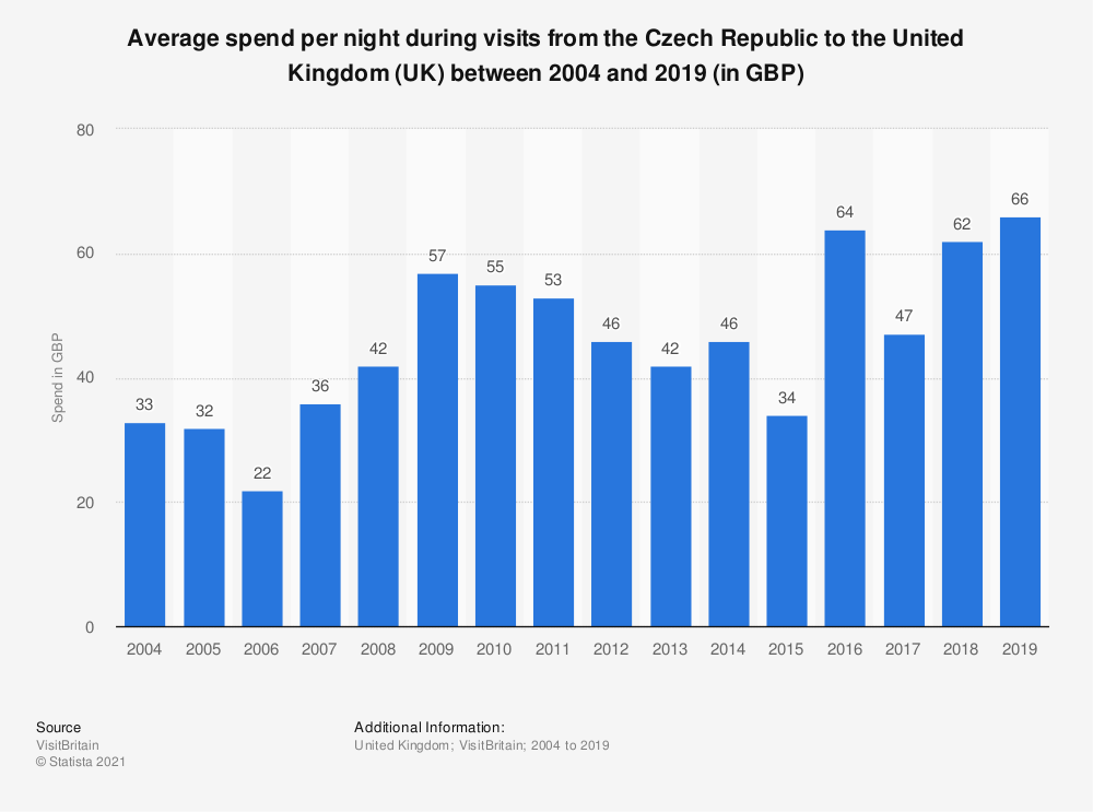 Statistic: Average spend per night during visits from the Czech Republic to the United Kingdom (UK) between 2004 and 2017 (in GBP) | Statista