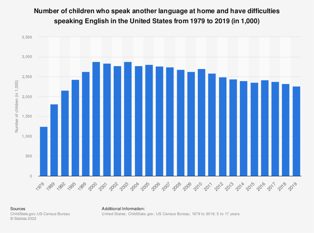 Statistic: Number of children who speak another language at home and have difficulties speaking English in the United States from 1979 to 2016 (in 1,000) | Statista