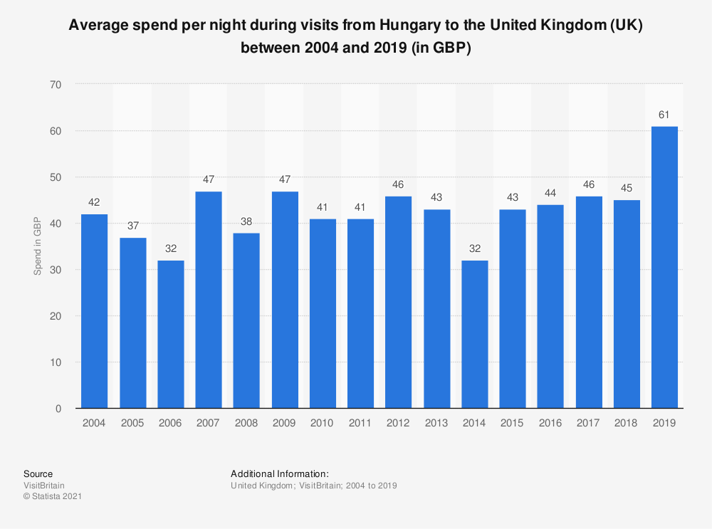 Statistic: Average spend per night during visits from Hungary to the United Kingdom (UK) between 2004 and 2017 (in GBP) | Statista