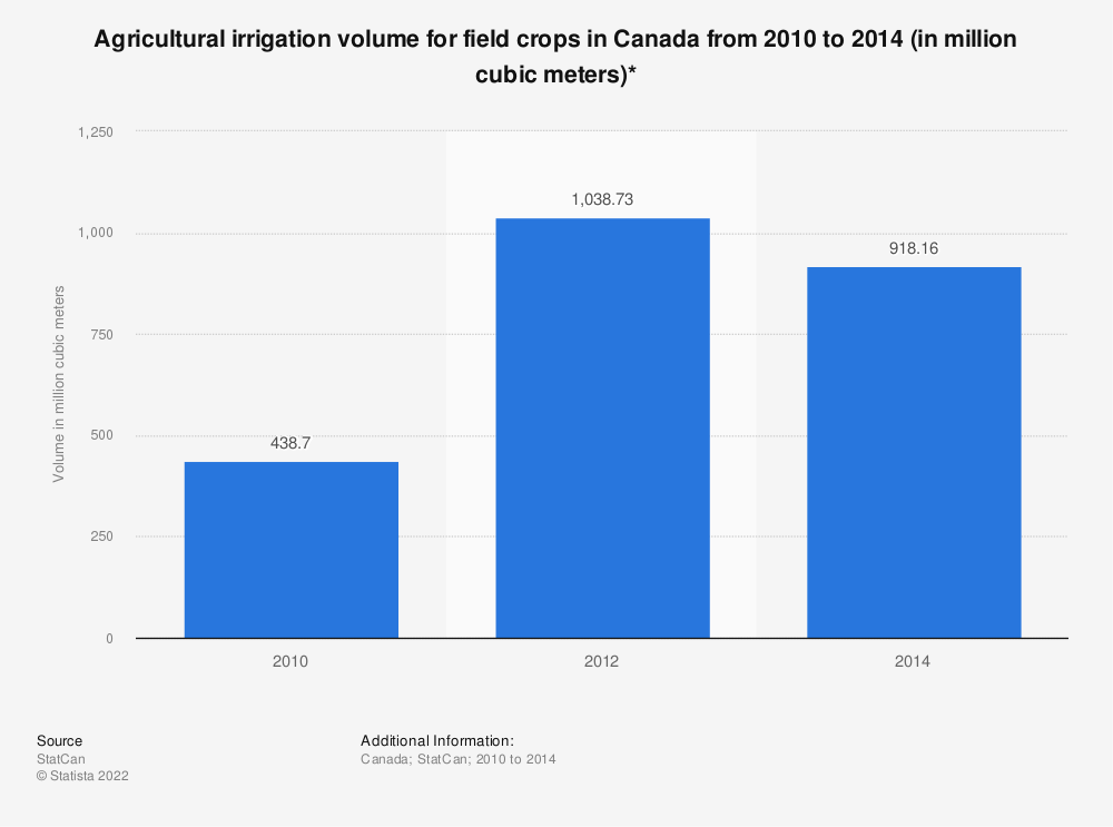 Statistic: Agricultural irrigation volume for field crops in Canada from 2010 to 2014 (in million cubic meters)* | Statista