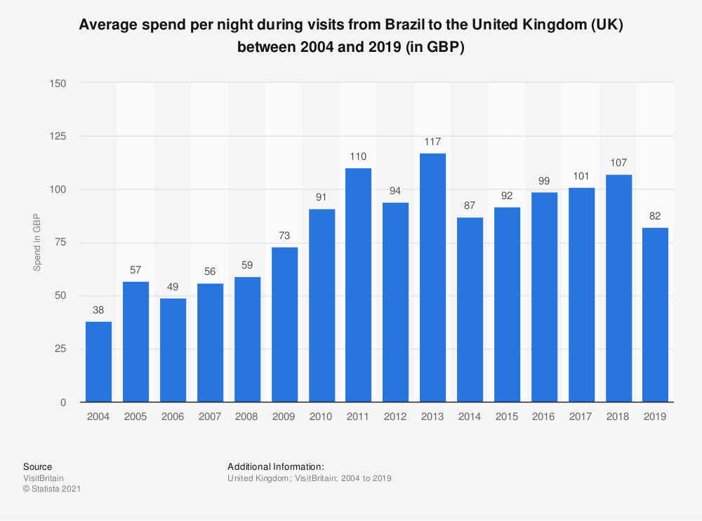 Statistic: Average spend per night during visits from Brazil to the United Kingdom (UK) between 2004 and 2017 (in GBP) | Statista