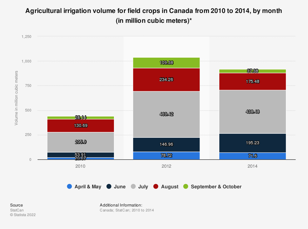 Statistic: Agricultural irrigation volume for field crops in Canada from 2010 to 2014, by month (in million cubic meters)*  | Statista