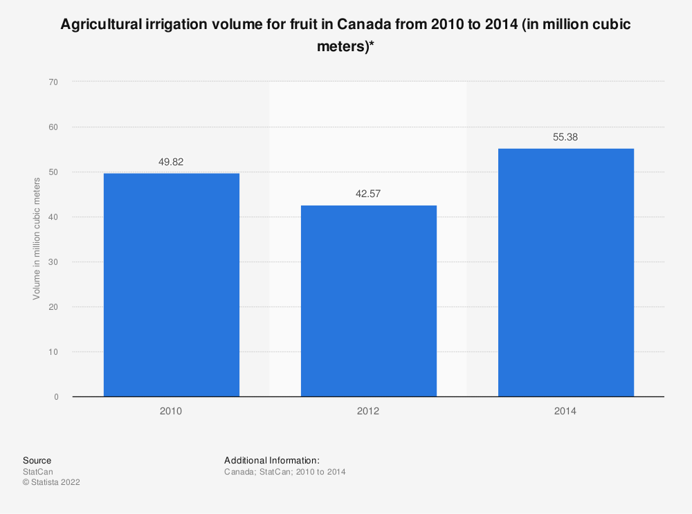 Statistic: Agricultural irrigation volume for fruit in Canada from 2010 to 2014 (in million cubic meters)*    Statista