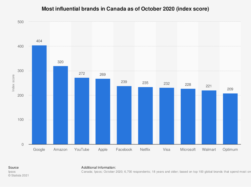 Statistic: Most influential brands in Canada in 2018 (index score) | Statista