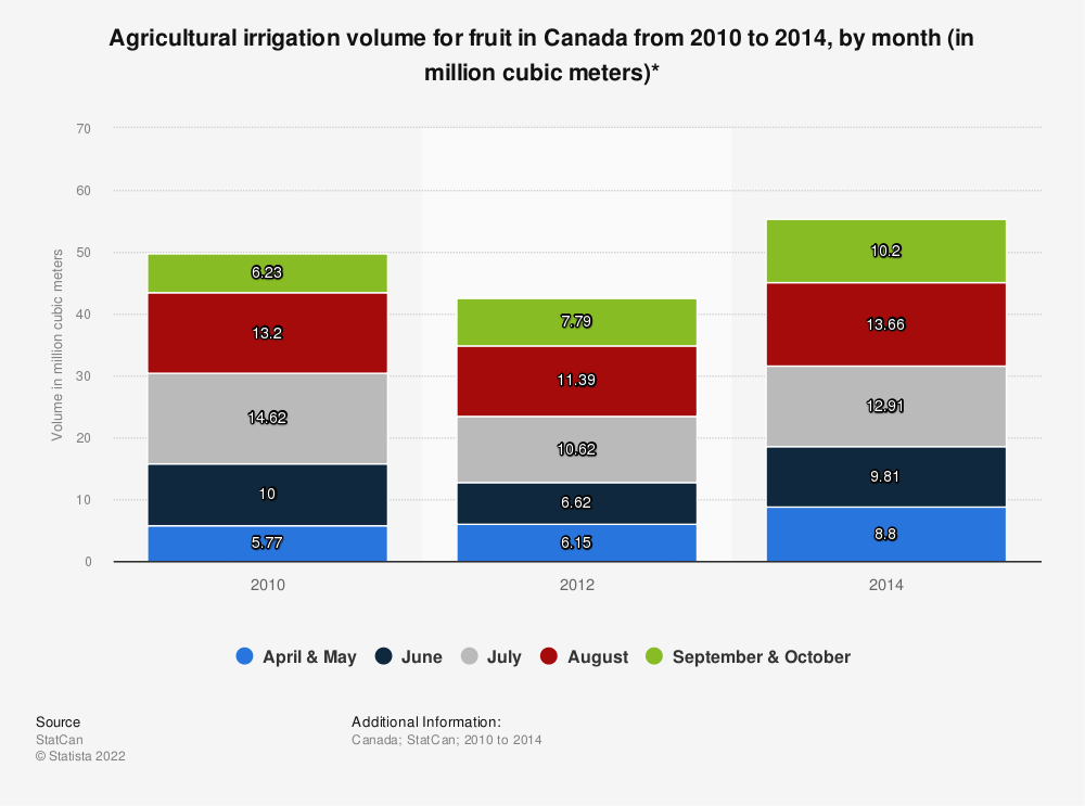 Statistic: Agricultural irrigation volume for fruit in Canada from 2010 to 2014, by month (in million cubic meters)* | Statista