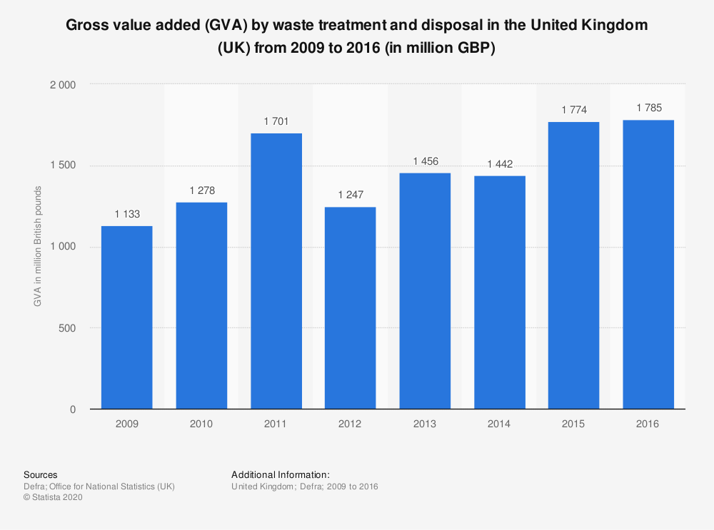 Statistic: Gross value added (GVA) by waste treatment and disposal in the United Kingdom (UK) from 2009 to 2016 (in million GBP) | Statista