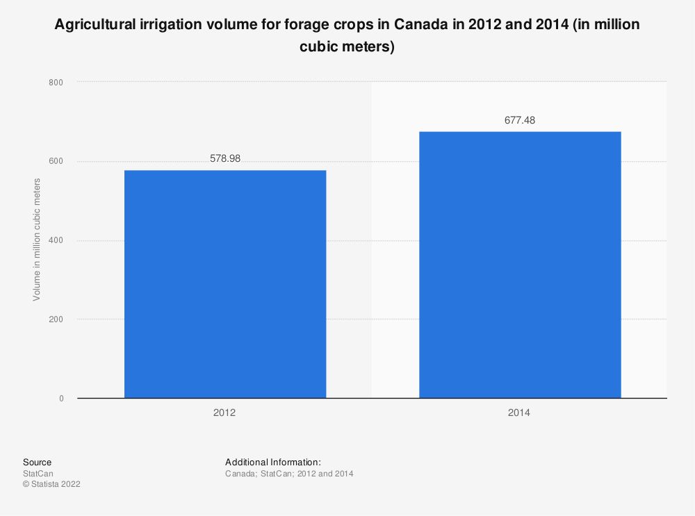 Statistic: Agricultural irrigation volume for forage crops in Canada in 2012 and 2014 (in million cubic meters) | Statista