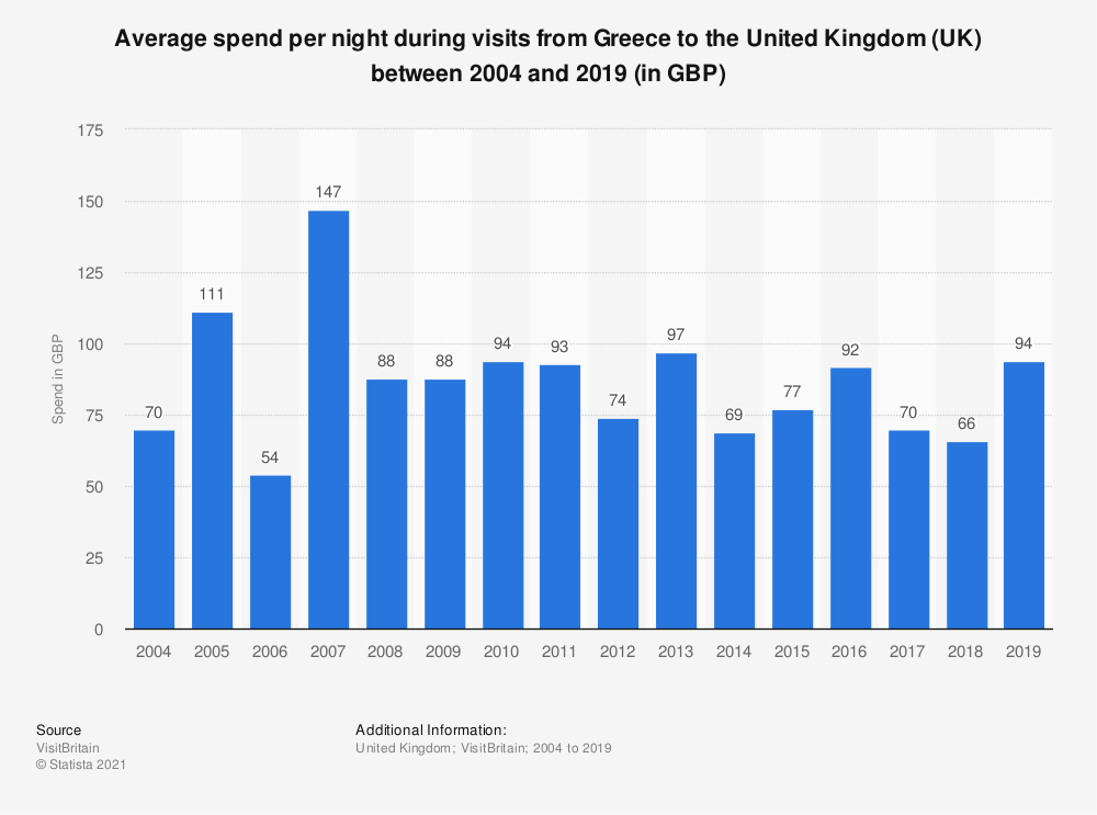 Statistic: Average spend per night during visits from Greece to the United Kingdom (UK) between 2004 and 2018 (in GBP) | Statista