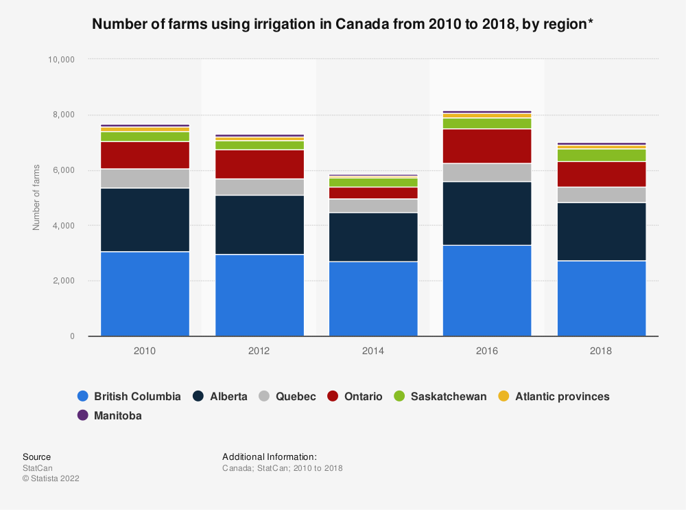 Statistic: Number of farms using irrigation in Canada from 2010 to 2018, by region* | Statista