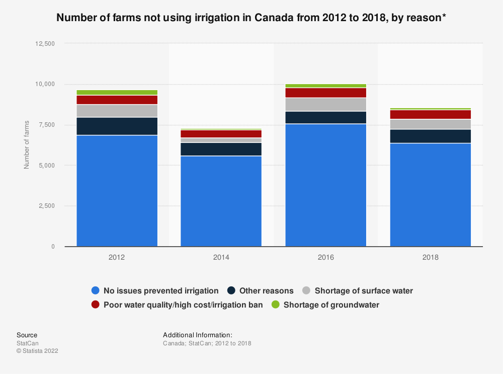 Statistic: Number of farms not using irrigation in Canada from 2012 to 2018, by reason* | Statista